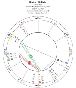 chart and horoscope