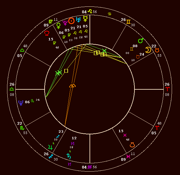 Sarah Brightman Birth Chart