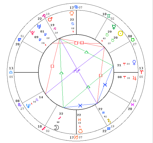 Click for Natasha Richardson's natal chart