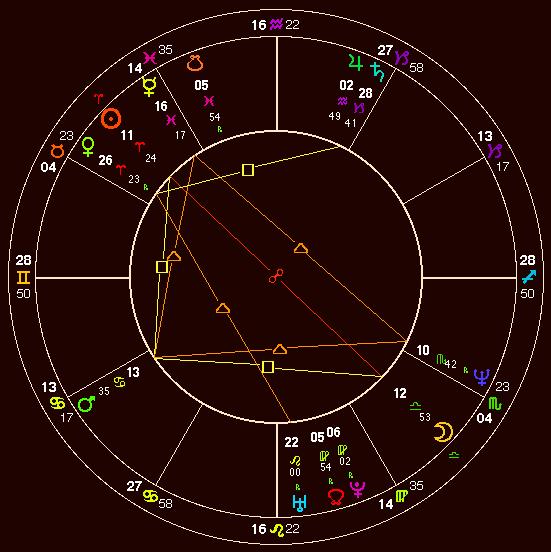 Susan Boyle Birth chart natal chart