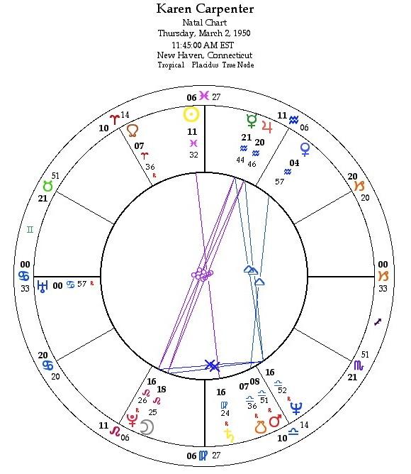 Karen Carpenter Astrology Chart | Starsparkles Tarot and