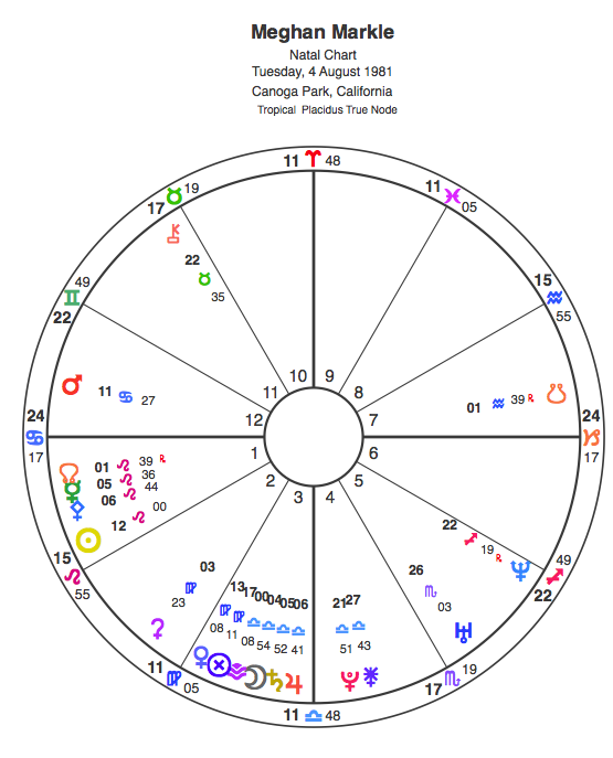 Meghan Markle natal chart birth time1981