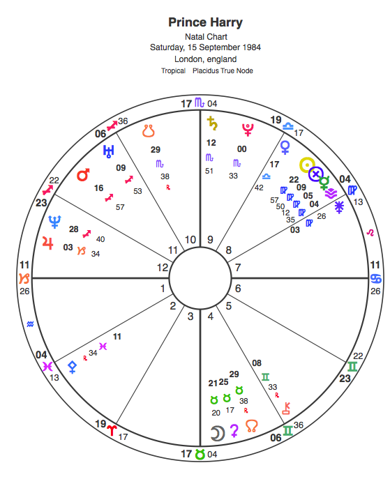 Prince Harry Natal Chart 1984 Horoscope
