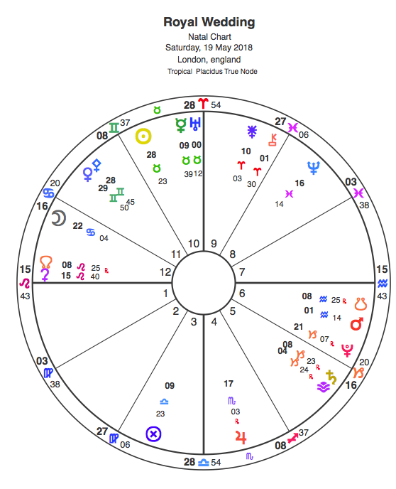 f5c7af781 Astrology Chart: Prince Harry and Meghan Markle to wed on May 19 ...