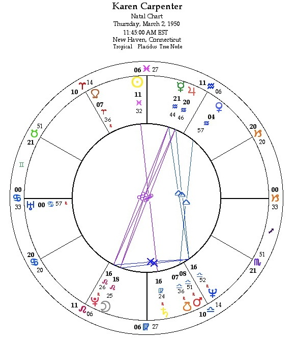 Karen Carpenter Astrology Chart