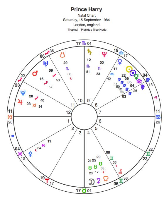 Astro Sofa Birth Chart